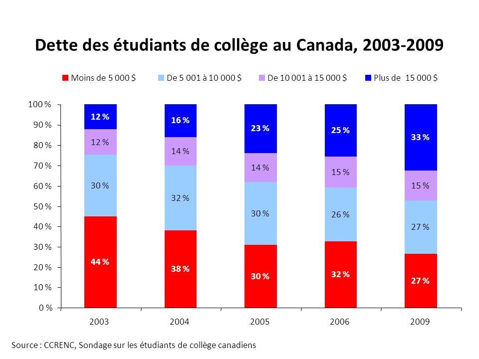 Dette des étudiants de collège au Canada, 2003-2009