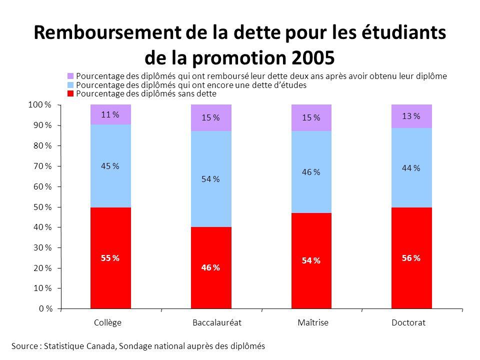 Remboursement de la dette pour les étudiants de la promotion 2005
