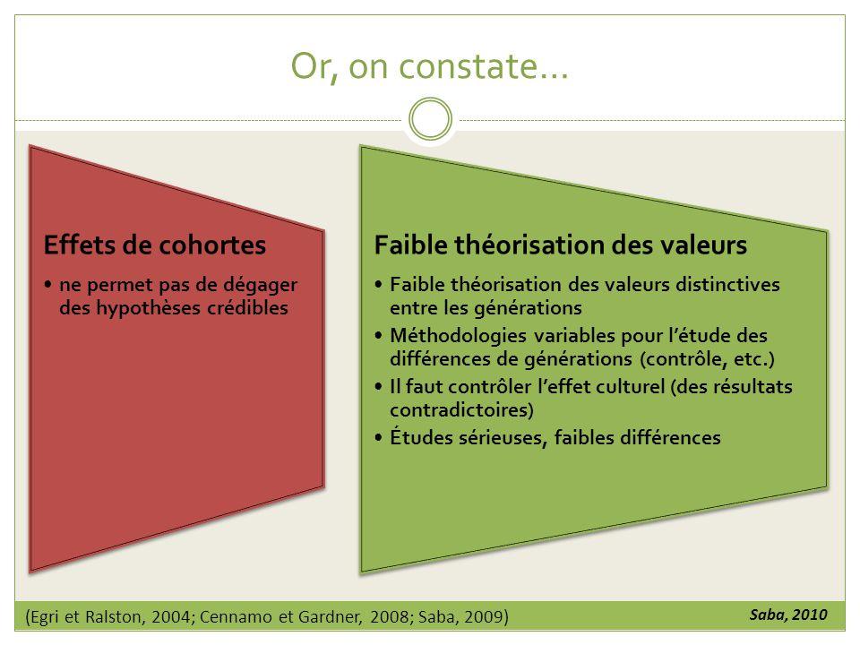 Or, on constate… Effets de cohortes Faible théorisation des valeurs