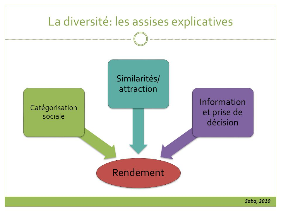La diversité: les assises explicatives
