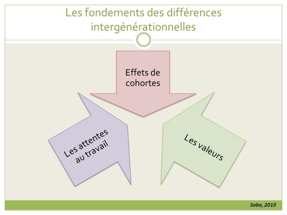 Les fondements des différences intergénérationnelles