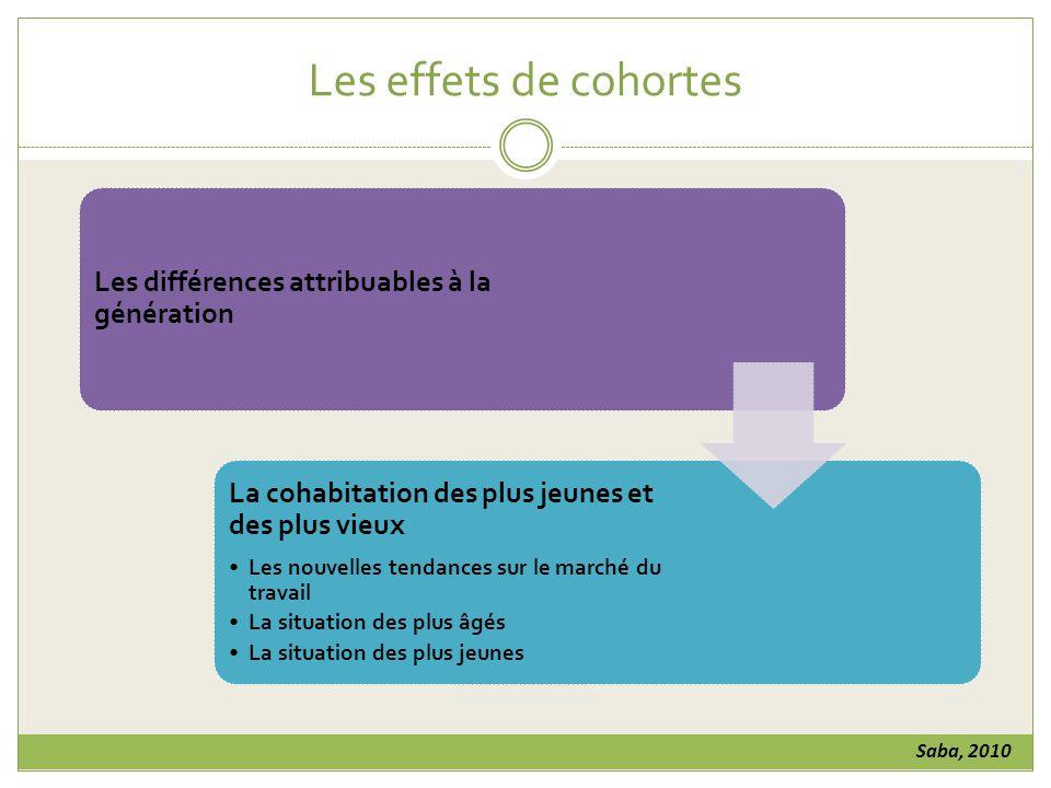 Les effets de cohortes Les différences attribuables à la génération