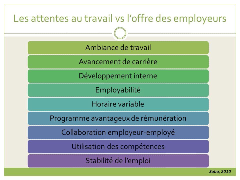 Les attentes au travail vs l'offre des employeurs