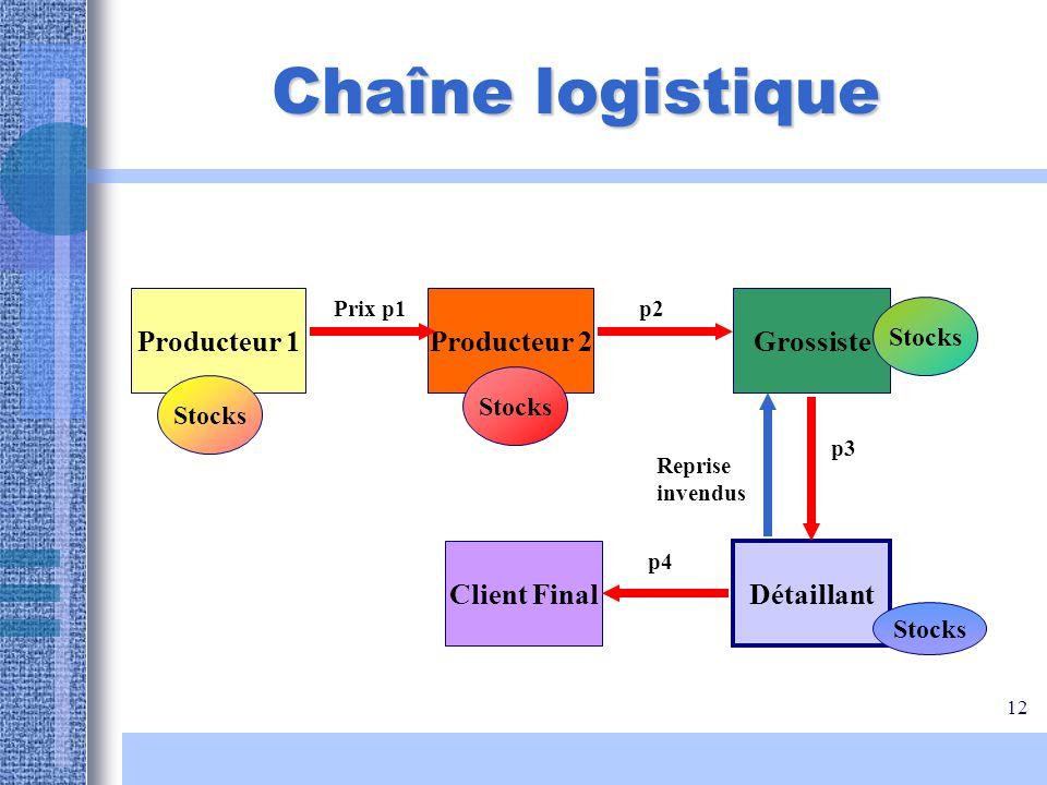 Chaîne logistique Producteur 1 Producteur 2 Grossiste Client Final