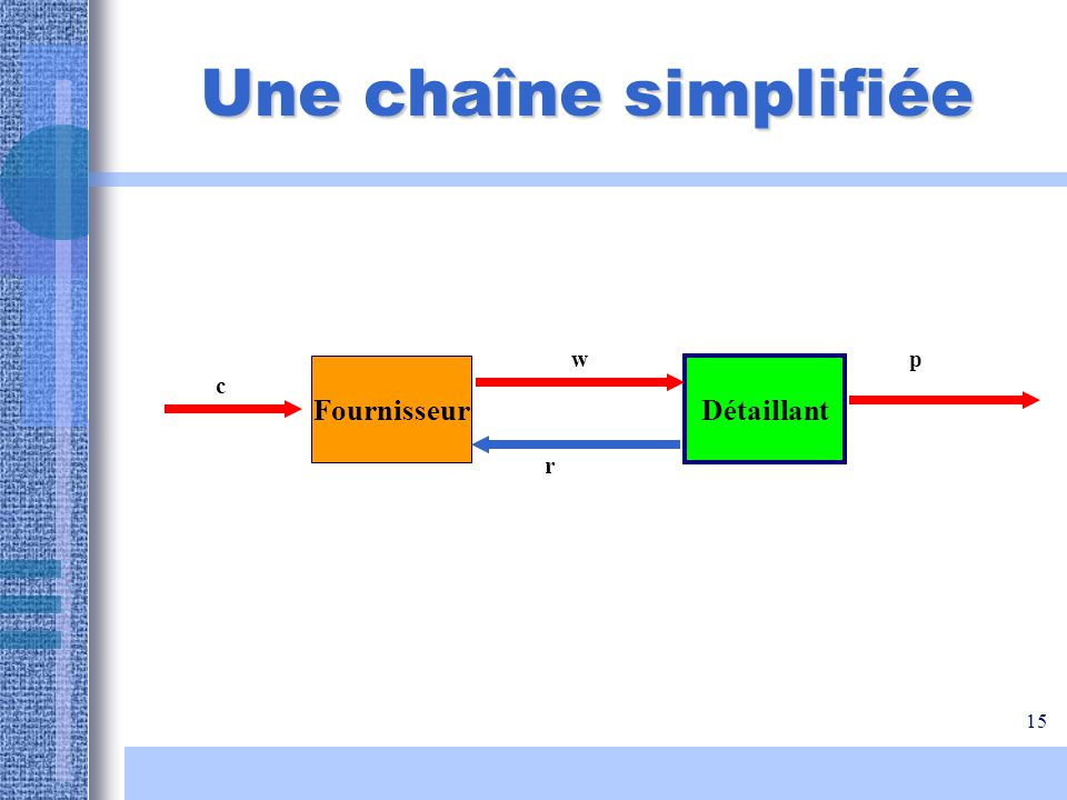 Une chaîne simplifiée w p Fournisseur Détaillant c r