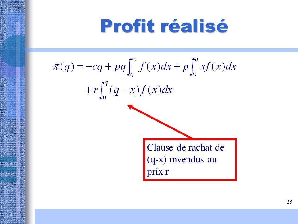 Profit réalisé Clause de rachat de (q-x) invendus au prix r