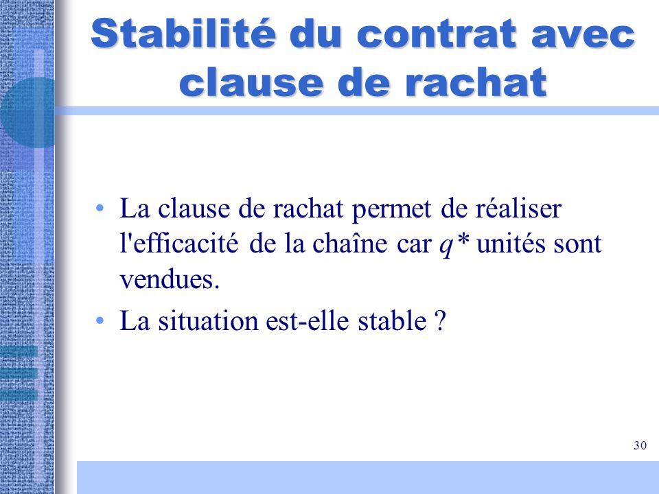Stabilité du contrat avec clause de rachat
