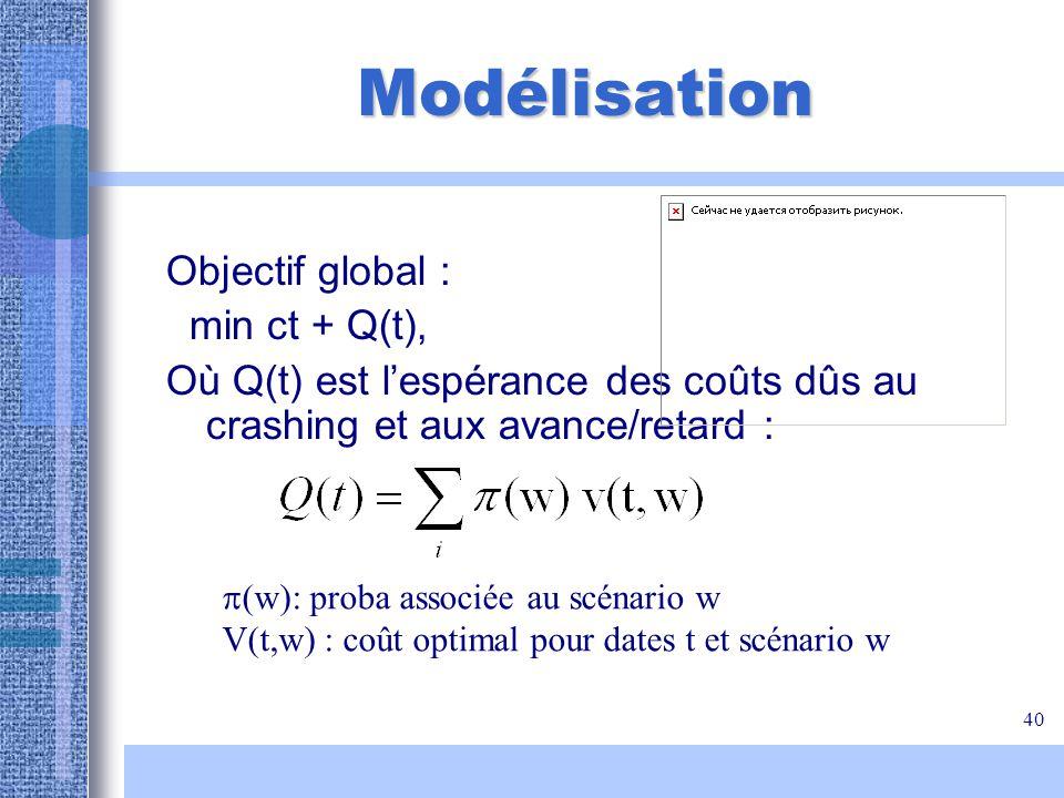 Modélisation Objectif global : min ct + Q(t),