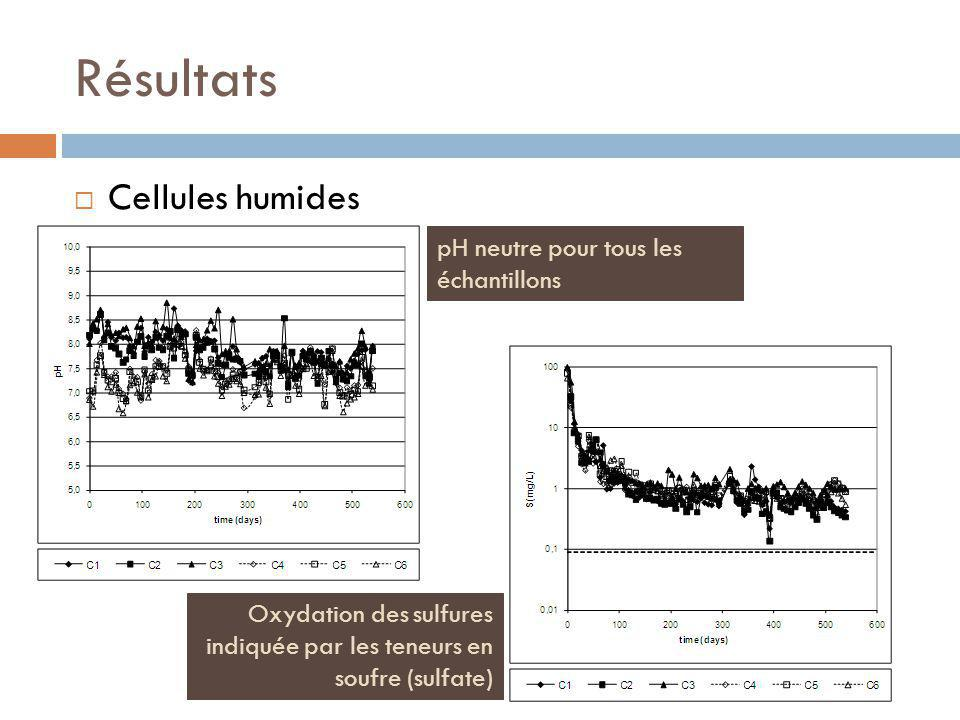 Résultats Cellules humides pH neutre pour tous les échantillons
