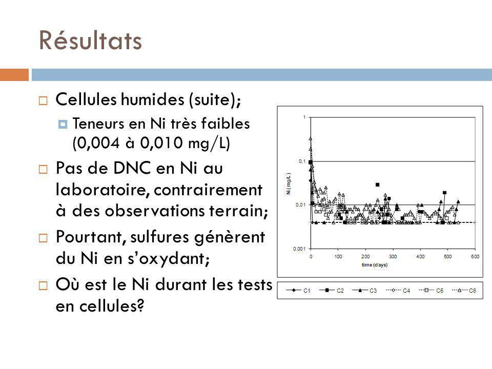 Résultats Cellules humides (suite);