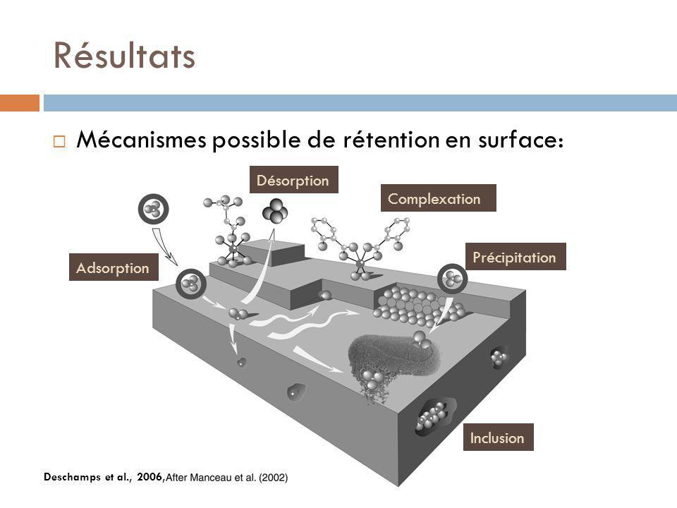 Résultats Mécanismes possible de rétention en surface: Désorption