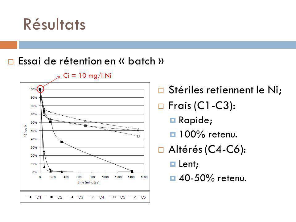 Résultats Essai de rétention en « batch » Stériles retiennent le Ni;
