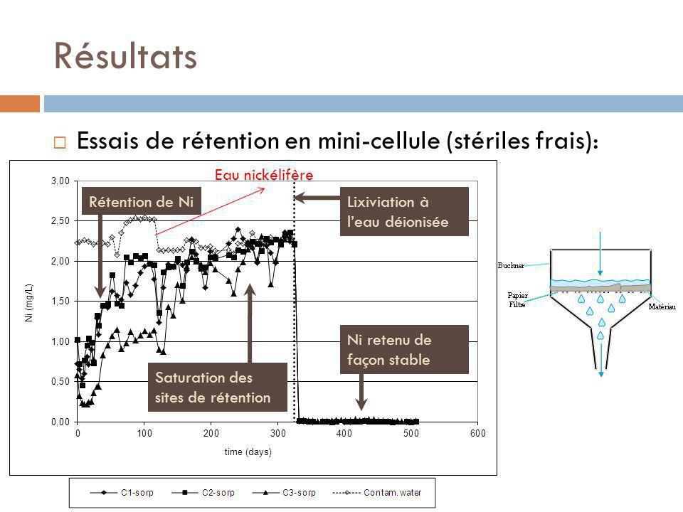 Résultats Essais de rétention en mini-cellule (stériles frais):