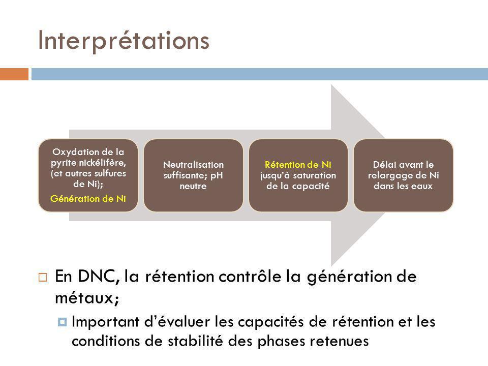 Interprétations En DNC, la rétention contrôle la génération de métaux;