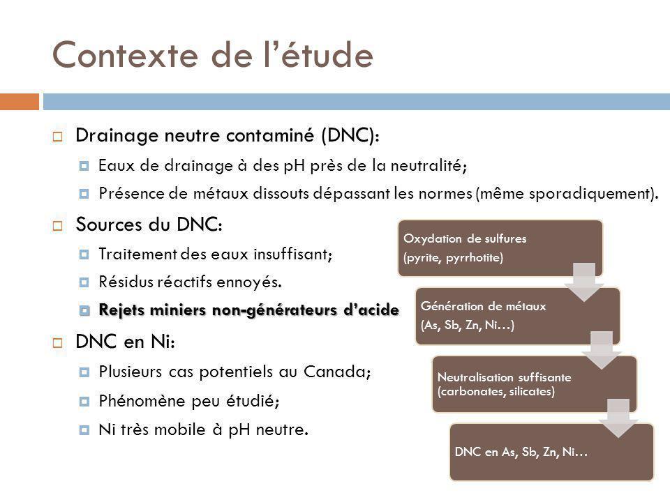 Contexte de l'étude Drainage neutre contaminé (DNC): Sources du DNC: