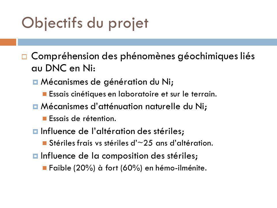 Objectifs du projet Compréhension des phénomènes géochimiques liés au DNC en Ni: Mécanismes de génération du Ni;