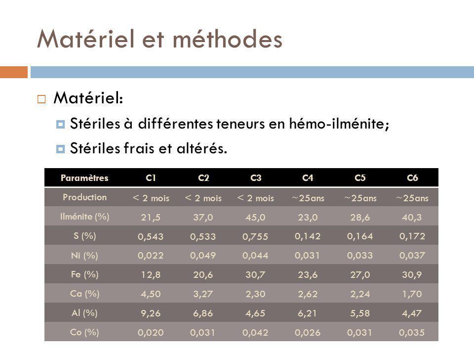 Matériel et méthodes Matériel: