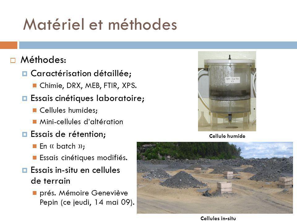 Matériel et méthodes Méthodes: Caractérisation détaillée;