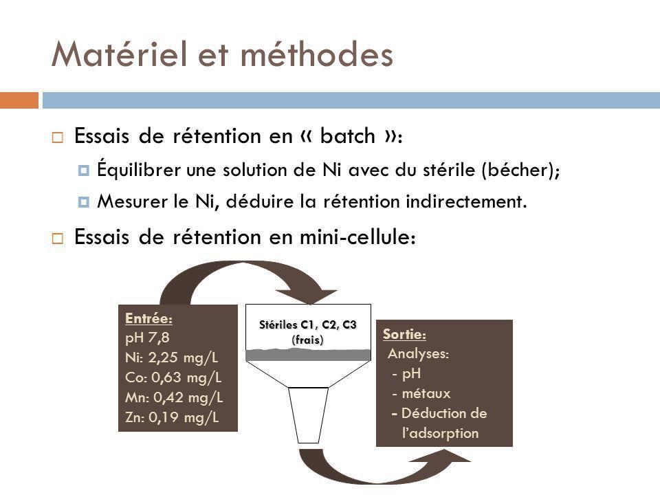 Matériel et méthodes Essais de rétention en « batch »: