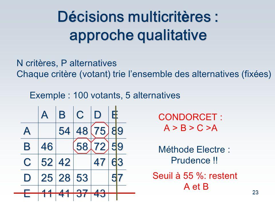 Décisions multicritères : approche qualitative