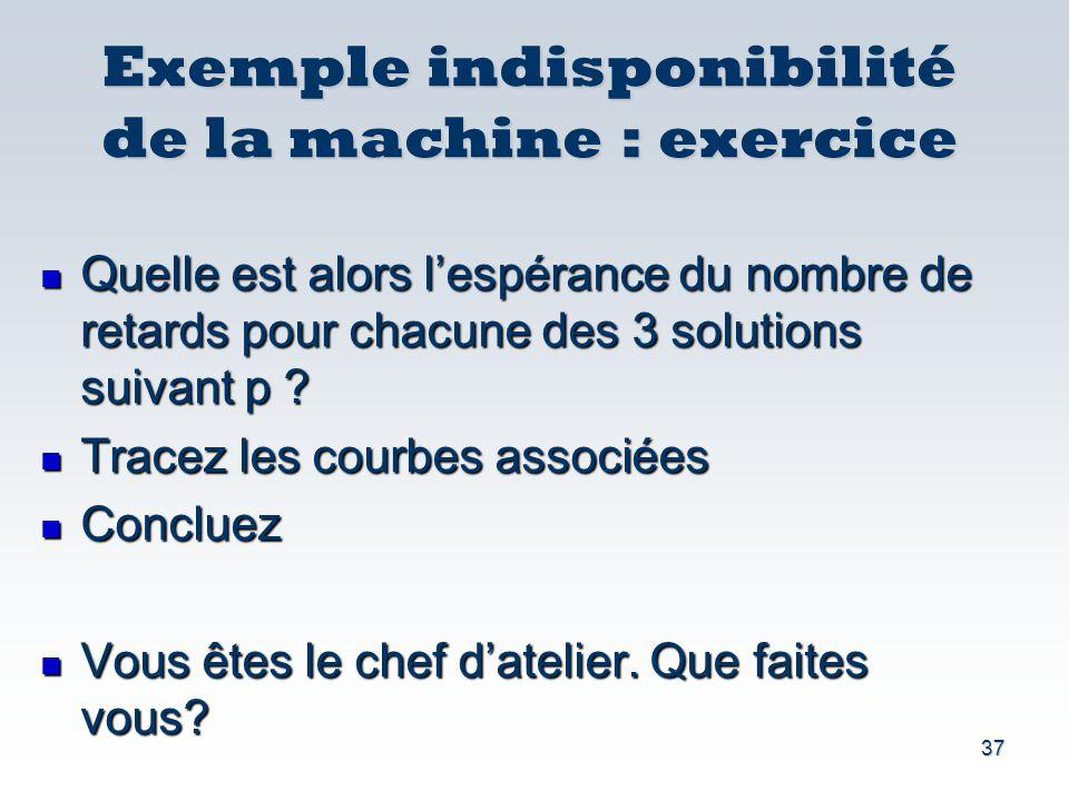 Exemple indisponibilité de la machine : exercice