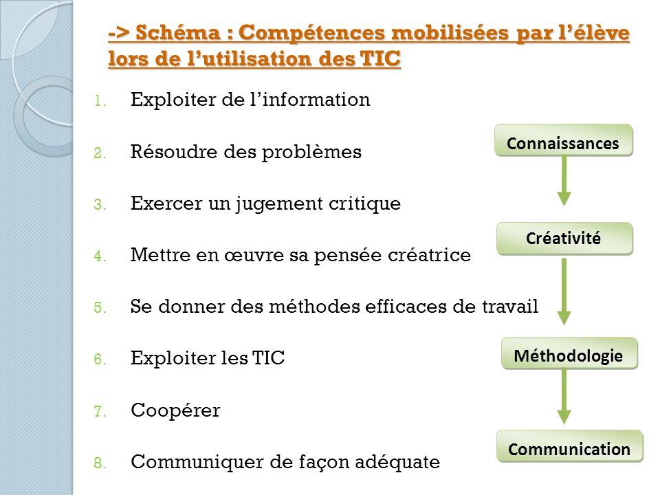 -> Schéma : Compétences mobilisées par l'élève lors de l'utilisation des TIC