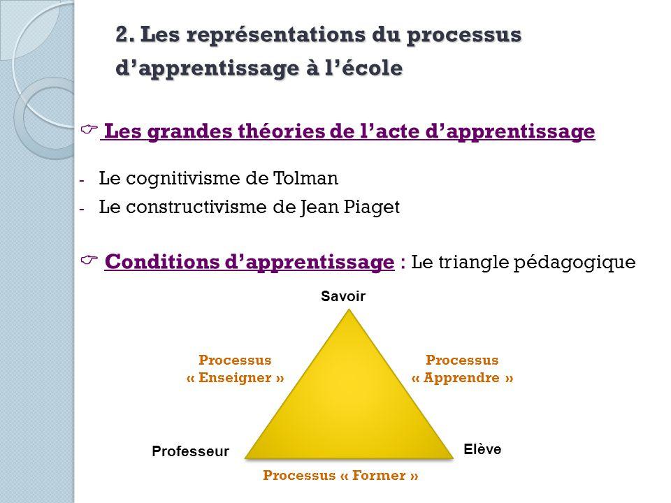 2. Les représentations du processus d'apprentissage à l'école