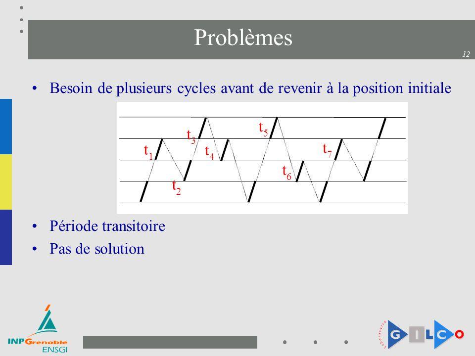 Problèmes Besoin de plusieurs cycles avant de revenir à la position initiale. Période transitoire.
