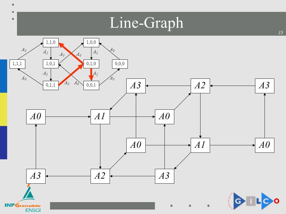 Line-Graph A0 A1 A3 A2 A0 A2 A3 1,1,0 1,0,0 A3 A0 A2 A1 A3 A0 1,1,1