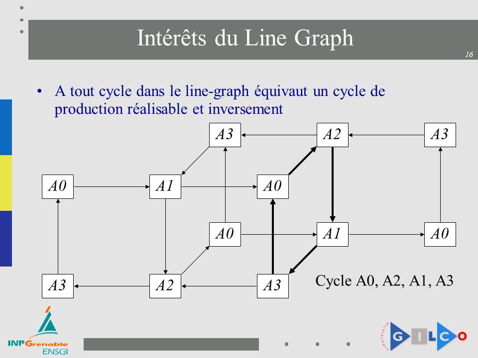 Intérêts du Line Graph A tout cycle dans le line-graph équivaut un cycle de production réalisable et inversement.