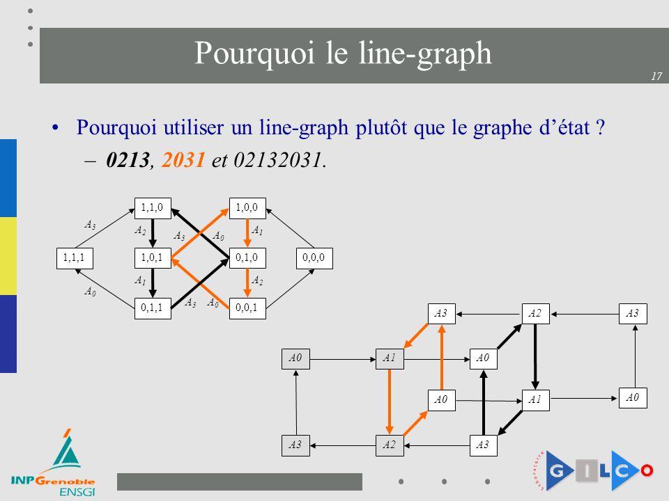 Pourquoi le line-graph