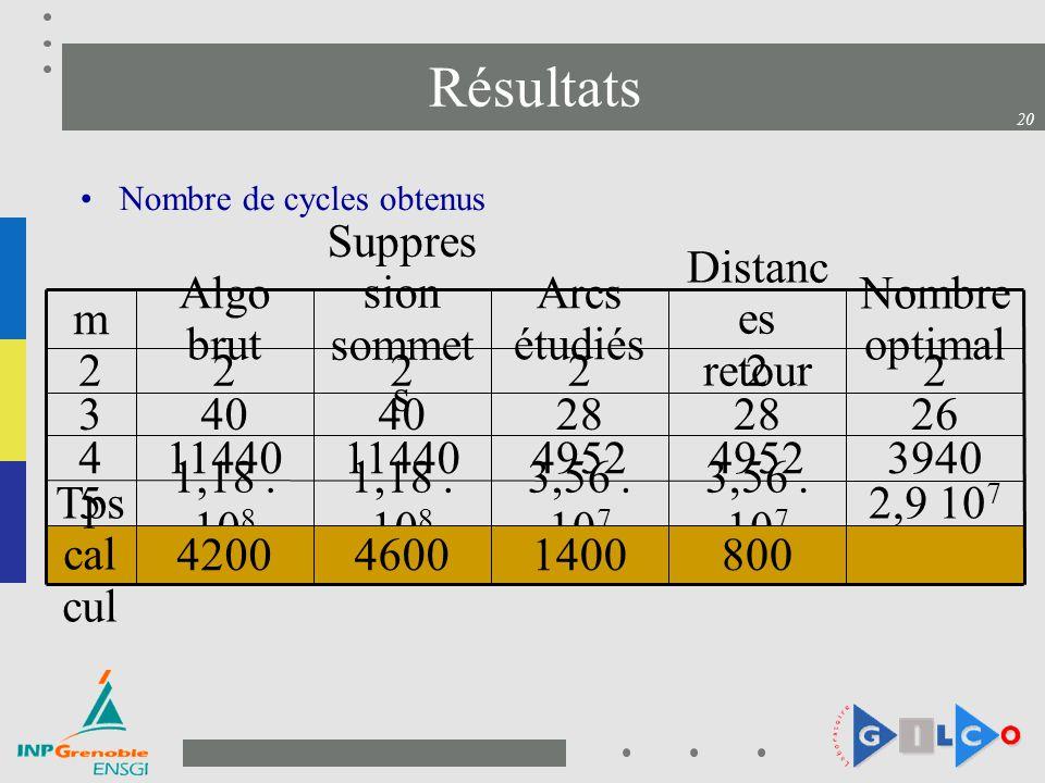 Résultats 2,9 107 3,56 . 107 1,18 . 108 5 1400 4952 28 2 Arcs étudiés