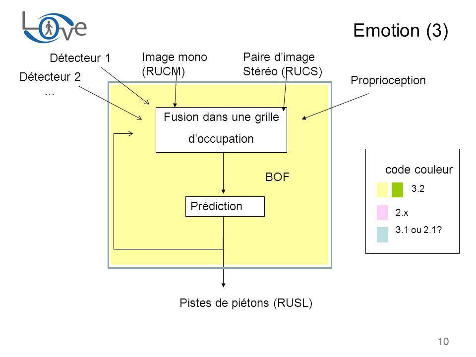Emotion (3) 3.2 Détecteur 1 Image mono (RUCM)