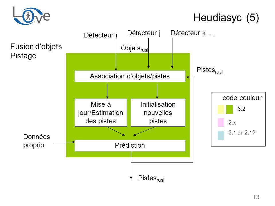 Heudiasyc (5) 3.2 Fusion d'objets Pistage Détecteur j Détecteur k …