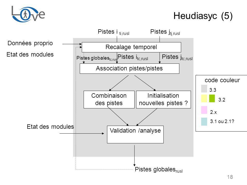 Heudiasyc (5) 3.3 3.2 Pistes i ti,rusl Pistes jtj,rusl Données proprio