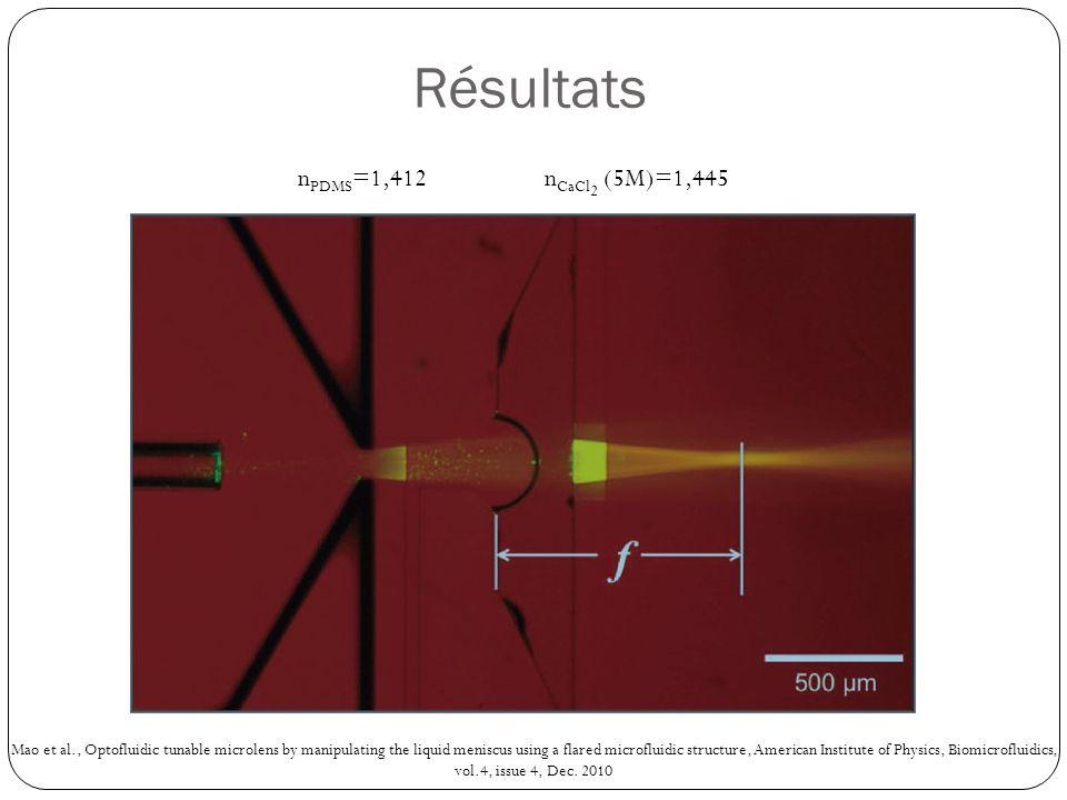 Résultats nPDMS=1,412 nCaCl2 (5M)=1,445