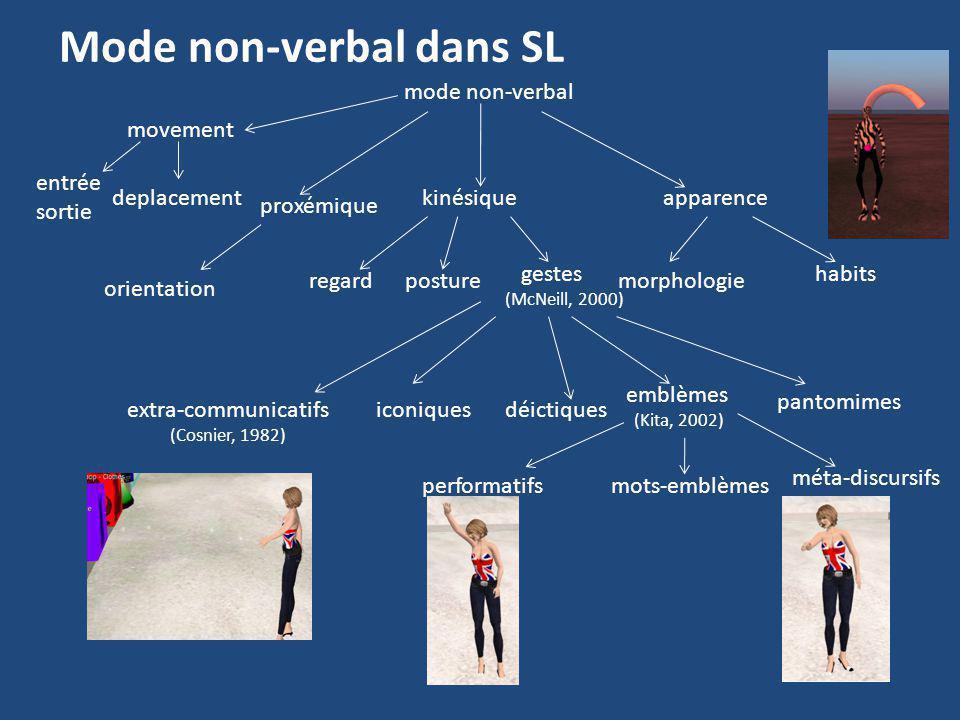 Mode non-verbal dans SL