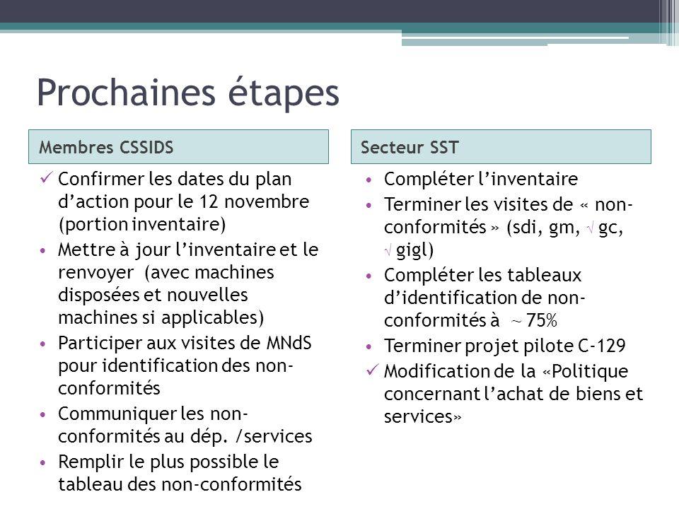 Prochaines étapes Membres CSSIDS. Secteur SST. Confirmer les dates du plan d'action pour le 12 novembre (portion inventaire)