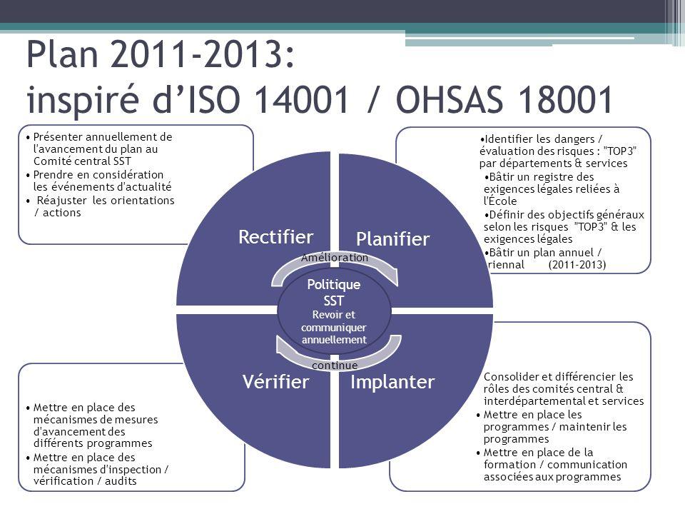 Plan 2011-2013: inspiré d'ISO 14001 / OHSAS 18001