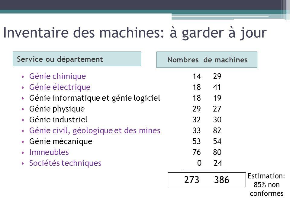 Inventaire des machines: à garder à jour
