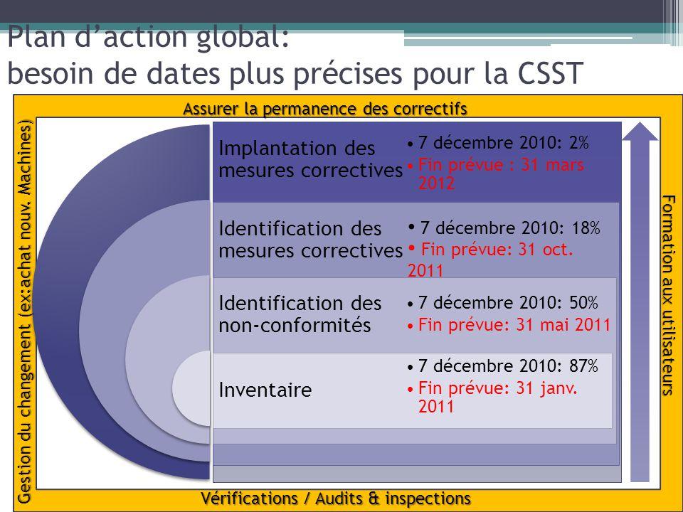 Plan d'action global: besoin de dates plus précises pour la CSST