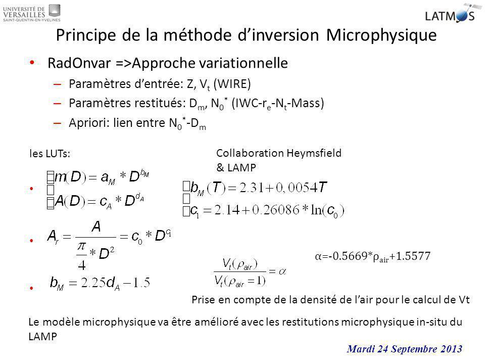 Principe de la méthode d'inversion Microphysique
