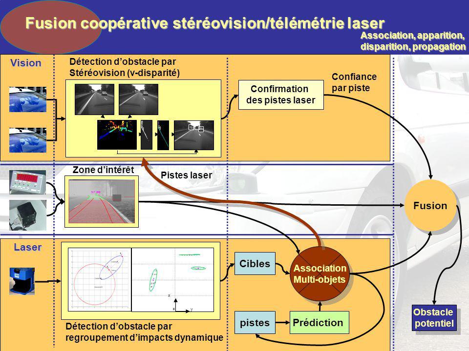 Fusion coopérative stéréovision/télémétrie laser
