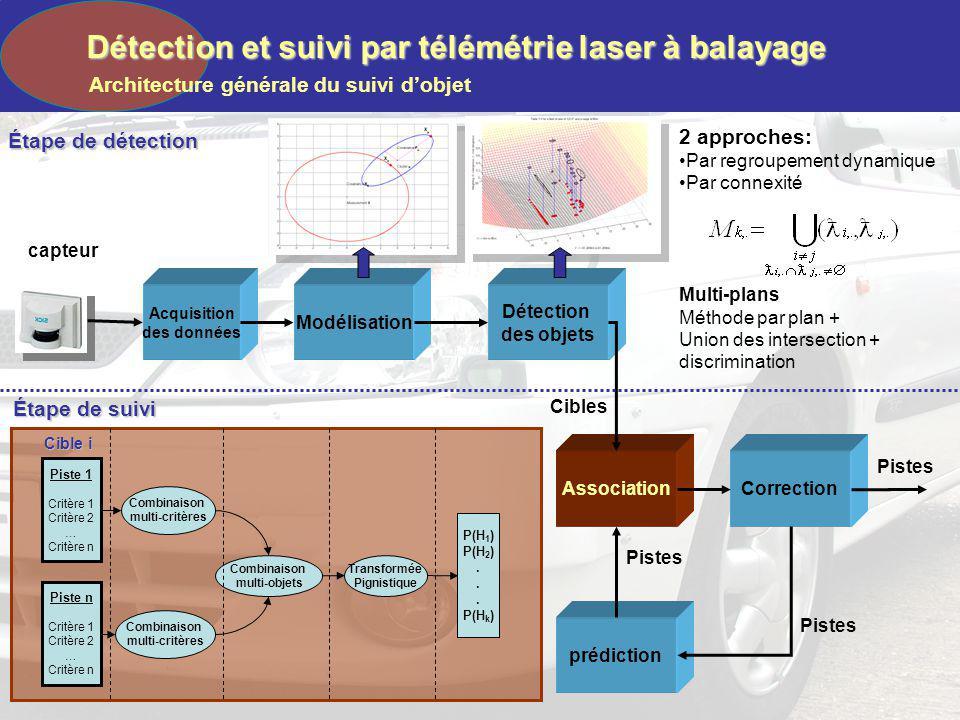 Détection et suivi par télémétrie laser à balayage