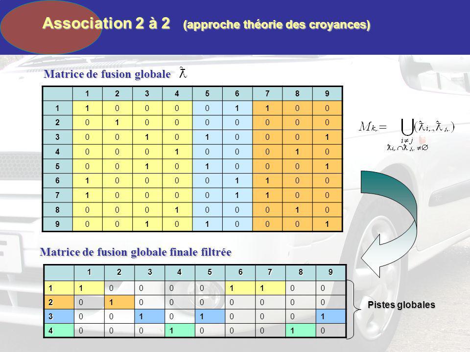 Association 2 à 2 (approche théorie des croyances)