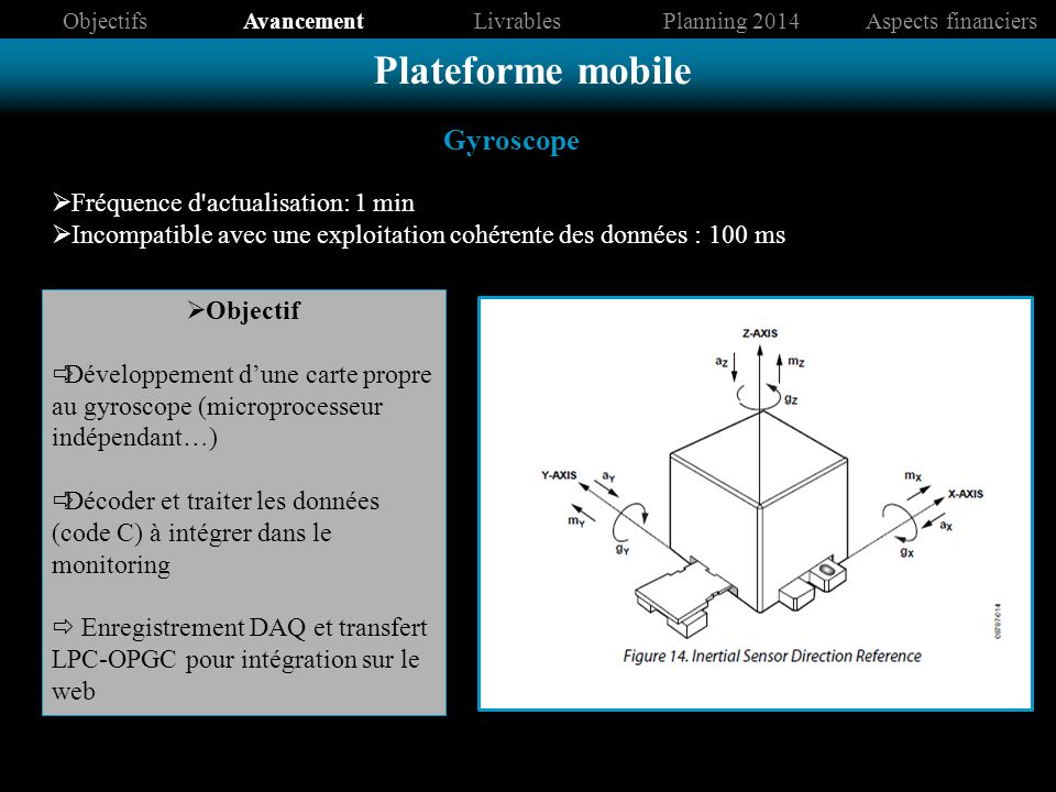 Plateforme mobile Gyroscope Fréquence d actualisation: 1 min