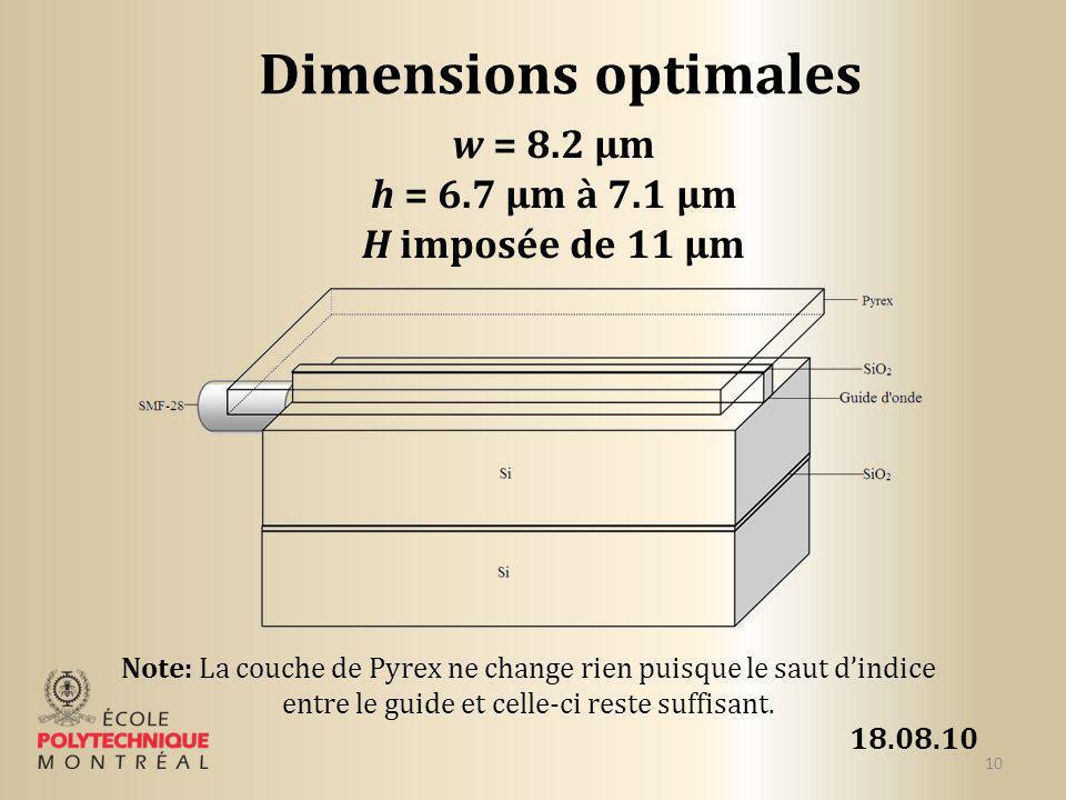 Dimensions optimales w = 8.2 µm h = 6.7 µm à 7.1 µm H imposée de 11 µm