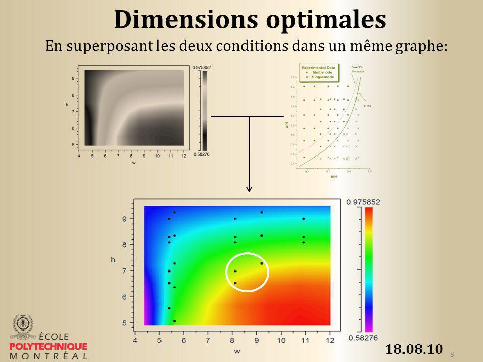 Dimensions optimales En superposant les deux conditions dans un même graphe: