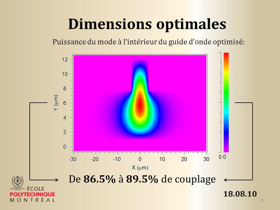 Dimensions optimales De 86.5% à 89.5% de couplage 18.08.10
