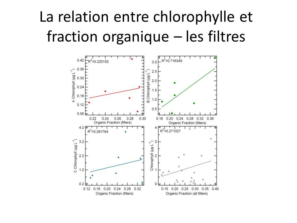 La relation entre chlorophylle et fraction organique – les filtres